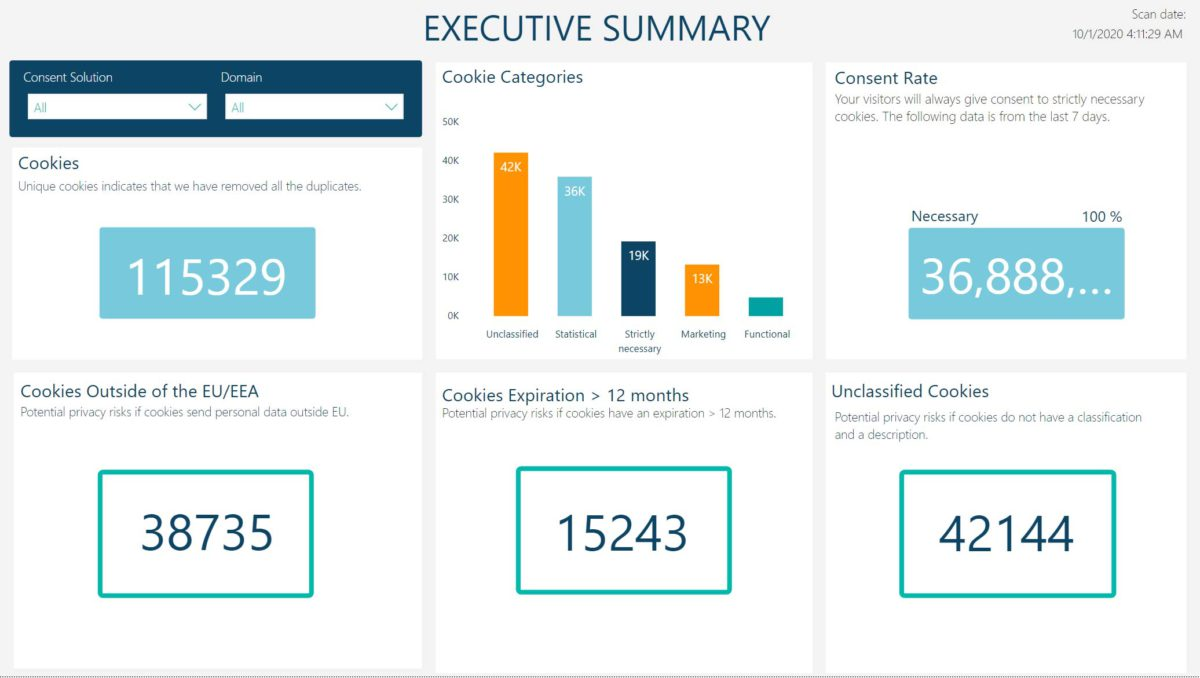 Cookie Information Compliance Dashboard Showcase
