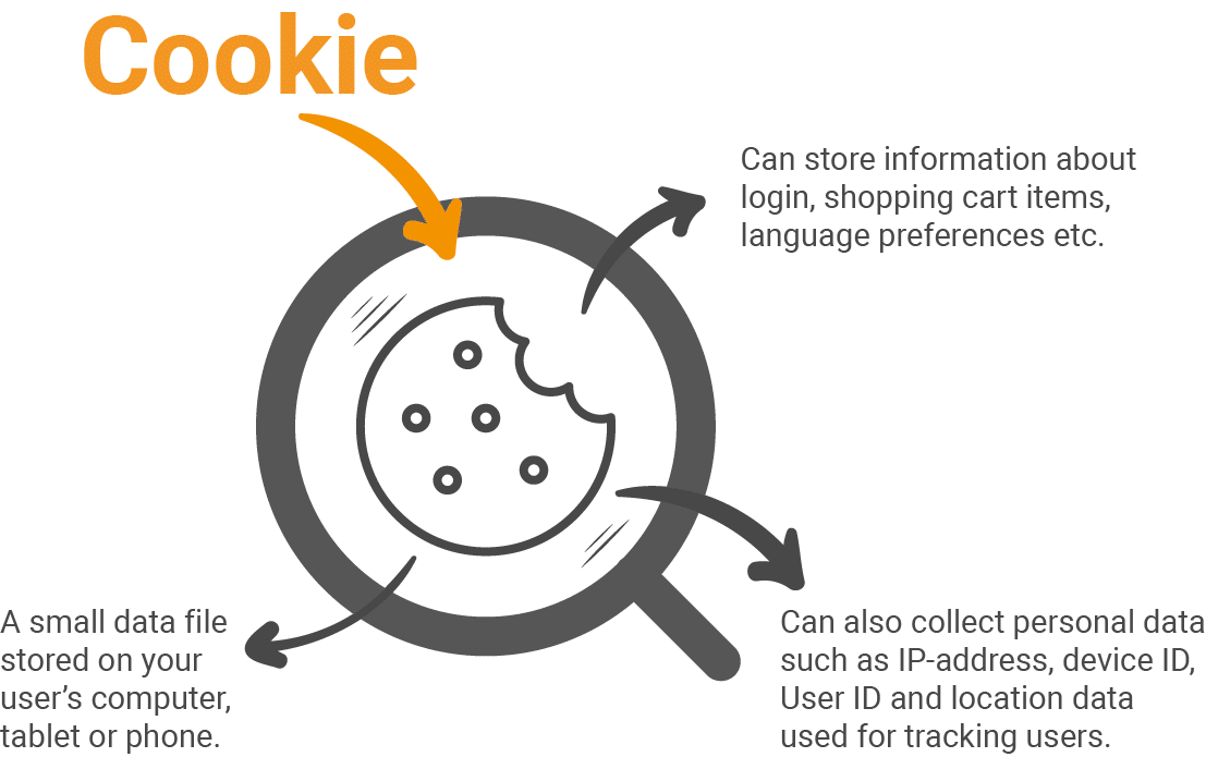 Image of a cookie through a magnifying glass with text: cookies often collect personal data.